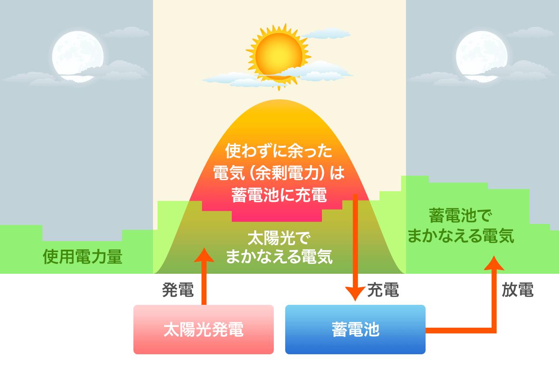 太陽光と蓄電システム
