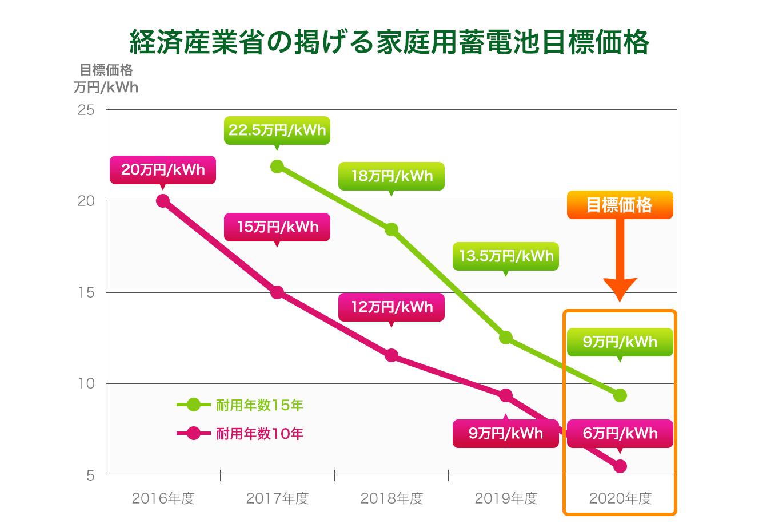 経済産業省の掲げる家庭用蓄電池目標価格