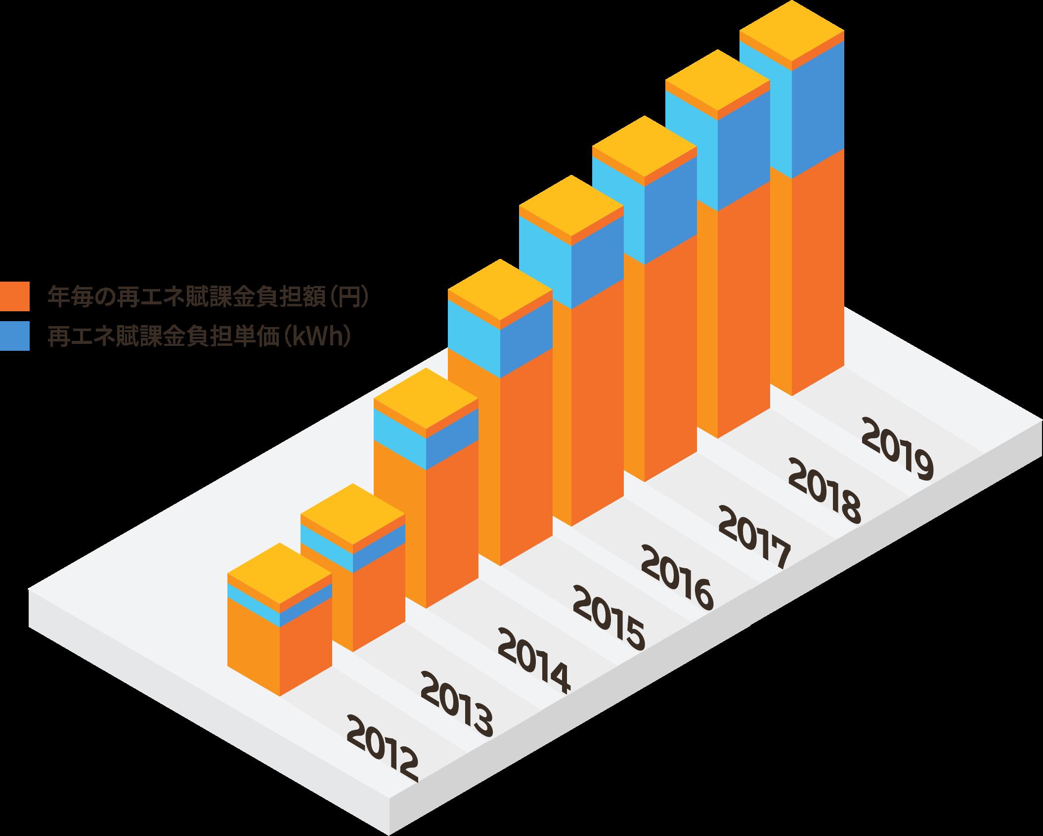 増加グラフ