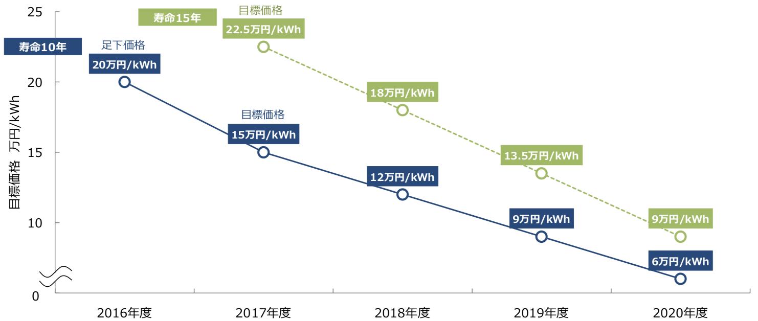 kWh用蓄電池(主に家庭用)の目標価格