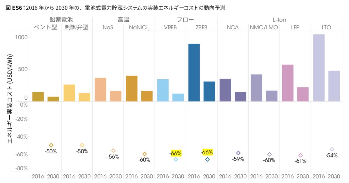 2030年に向けた電池式電力貯蔵システムの実装エネルギーコストの動向予測