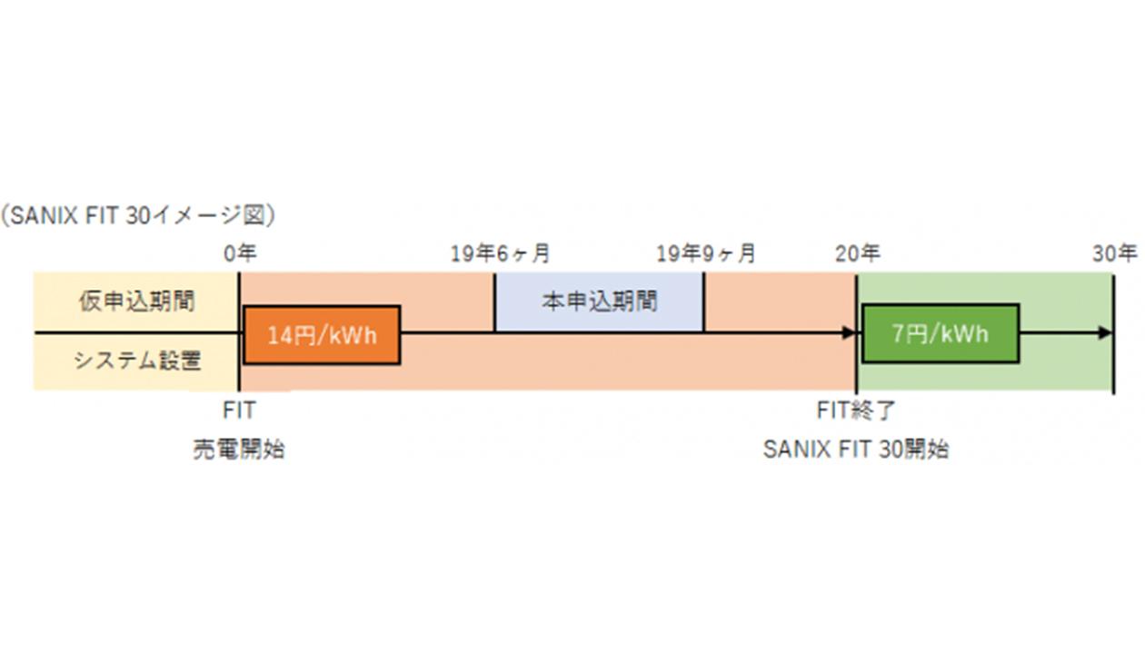 株式会社サニックス SANIX FIT 30