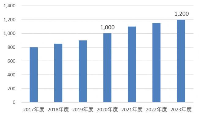 蓄電池の市場規模