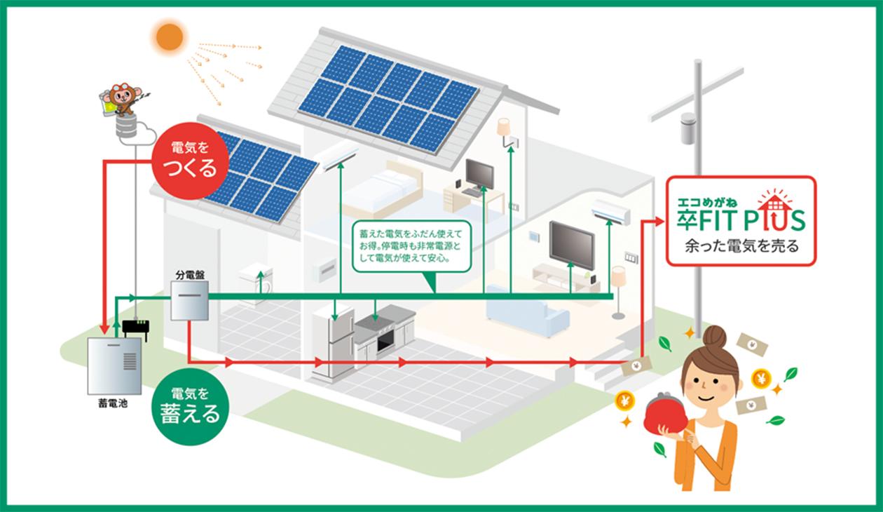 株式会社NTTスマイルエナジー 卒FIT世帯を対象とした余剰電力買取りについて