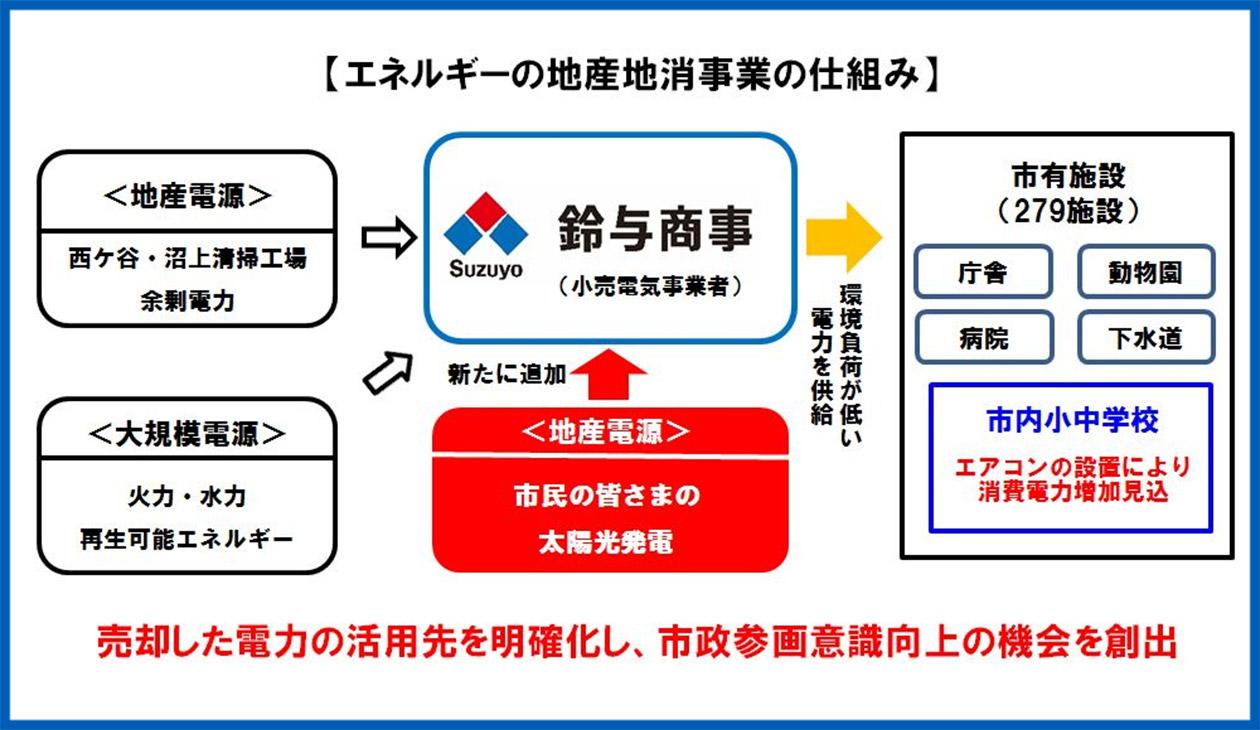 鈴与商事株式会社 静岡市