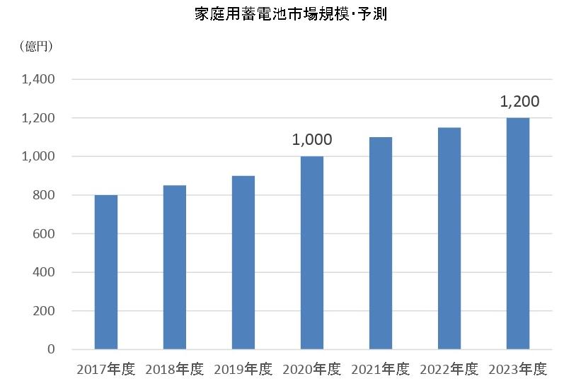 国内家庭用蓄電池の市場規模予測