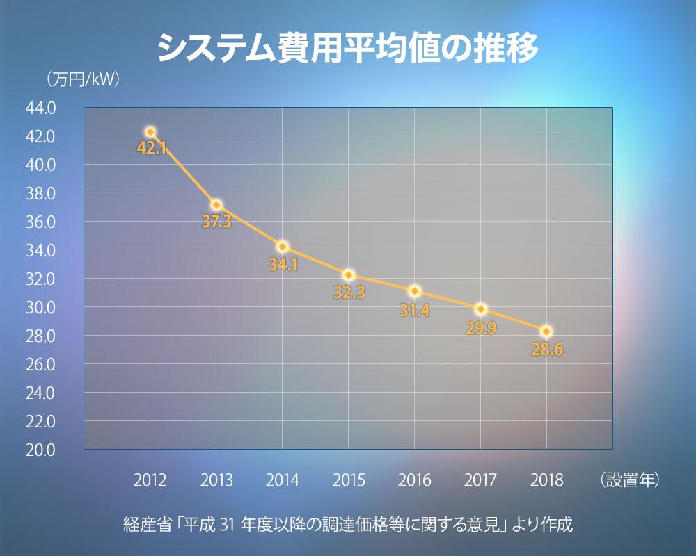 建設費の推移グラフ