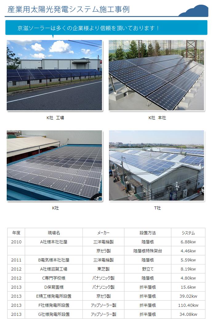 京滋ソーラー 産業用太陽光発電導入事例
