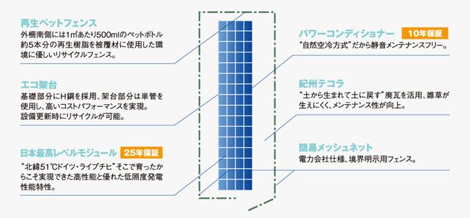 再生ペットフェンス エコ架台 パワーコンディショナ 紀州テコラ 簡易メッシュネット 日本最高レベルモジュール