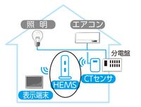 図:ホームエネルギーマネジメントシステム