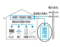 図:蓄電池システム