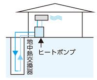 図:地中熱利用システム