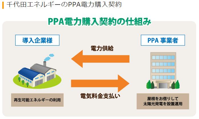 千代田エネルギーのPPAモデル太陽光発電