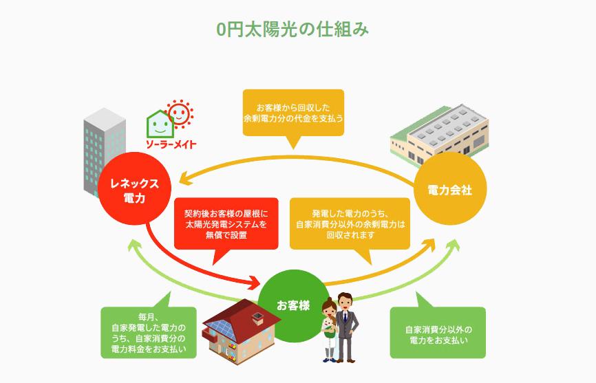 0円太陽光プロジェクト